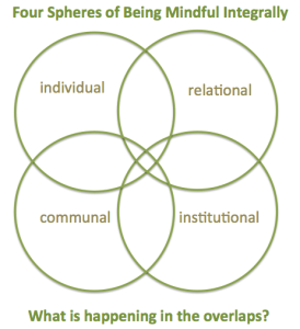 4 Spheres of Being Mindful Integrally